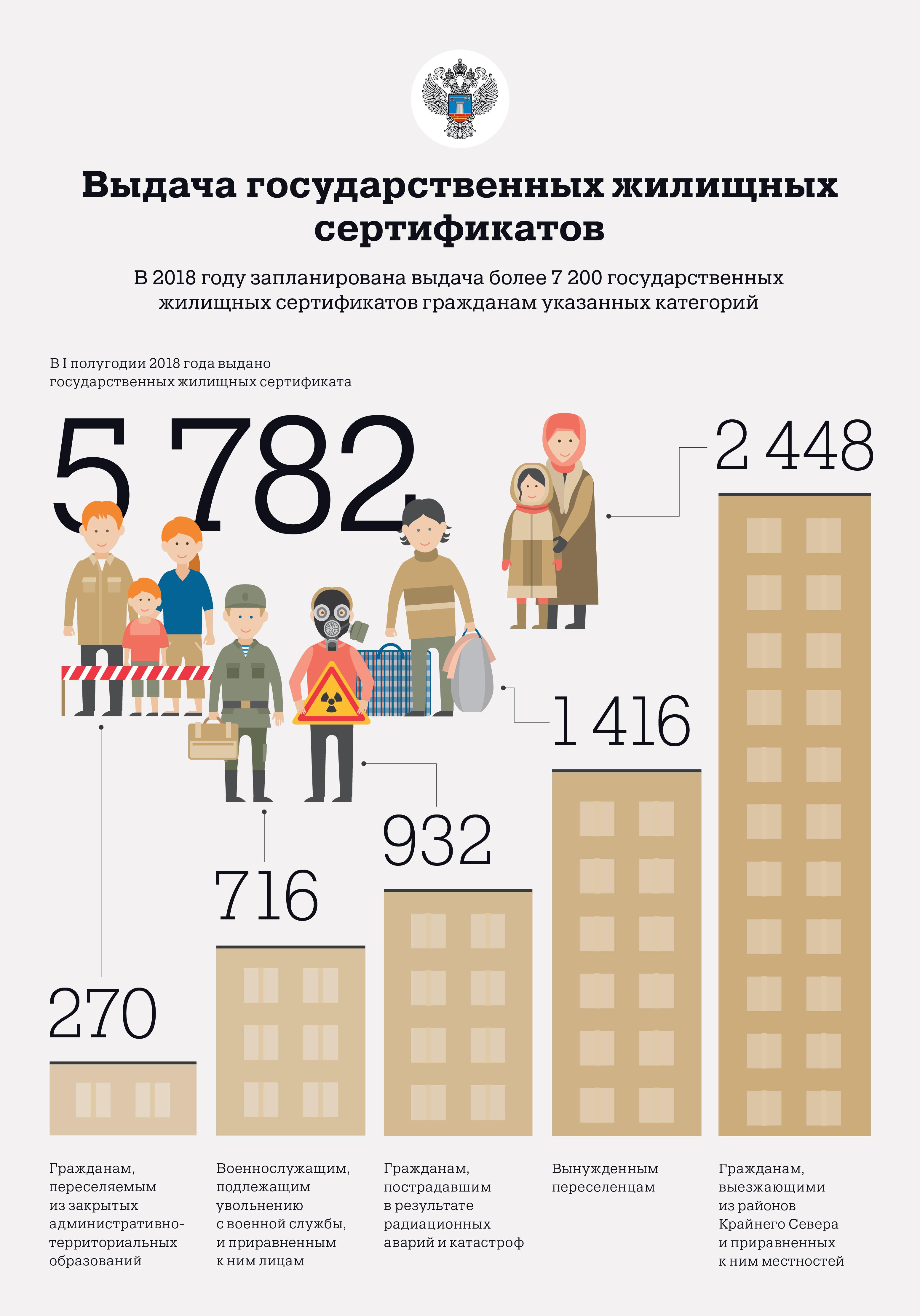 Выдача государственных жилищных сертификатов. Итоги полугодия 2018
